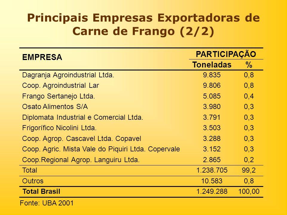 Principais Empresas Exportadoras de Carne de Frango (2/2)