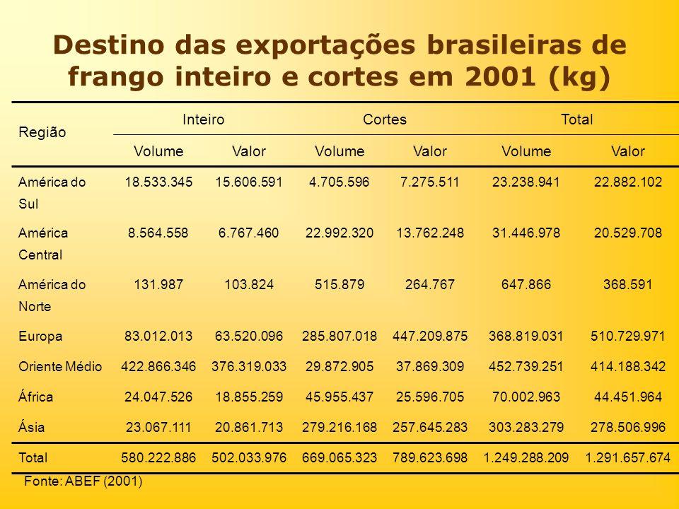 Destino das exportações brasileiras de frango inteiro e cortes em 2001 (kg)