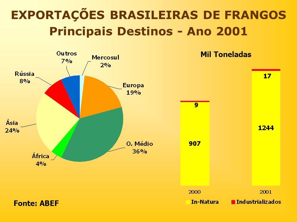 EXPORTAÇÕES BRASILEIRAS DE FRANGOS Principais Destinos - Ano 2001