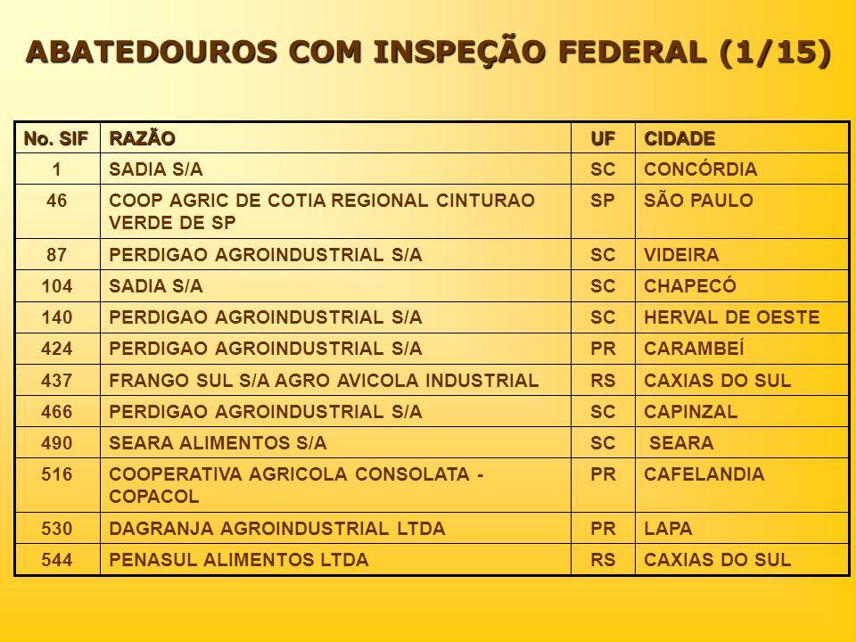 ABATEDOUROS COM INSPEÇÃO FEDERAL (1/15)