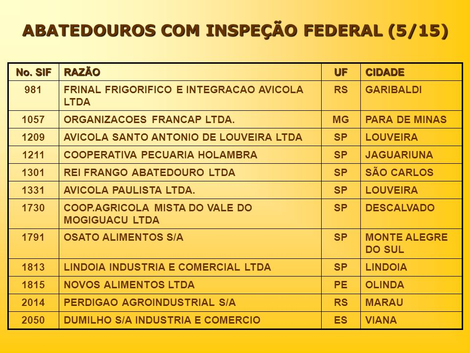 ABATEDOUROS COM INSPEÇÃO FEDERAL (5/15)