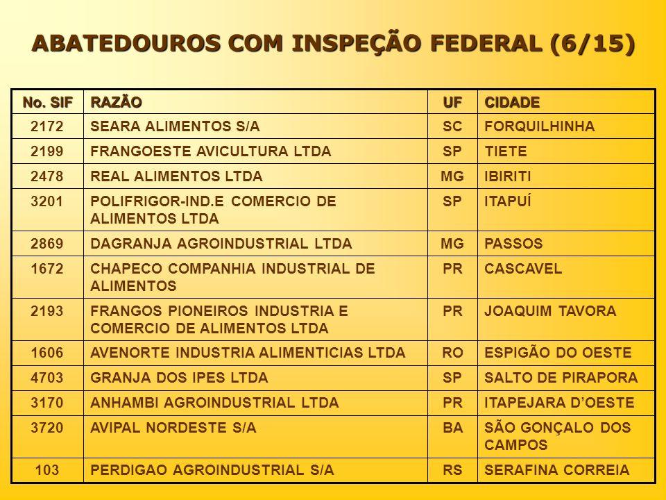 ABATEDOUROS COM INSPEÇÃO FEDERAL (6/15)