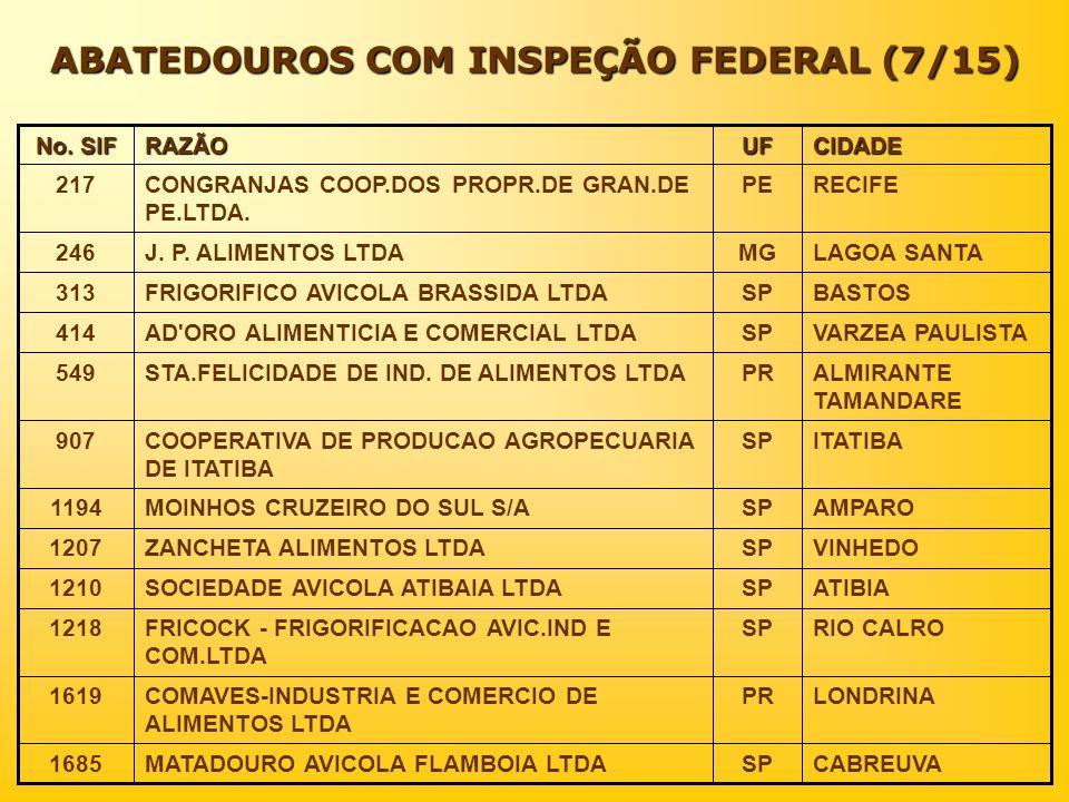 ABATEDOUROS COM INSPEÇÃO FEDERAL (7/15)
