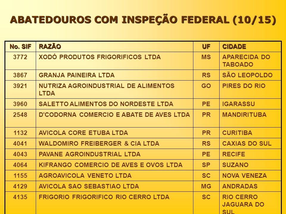 ABATEDOUROS COM INSPEÇÃO FEDERAL (10/15)