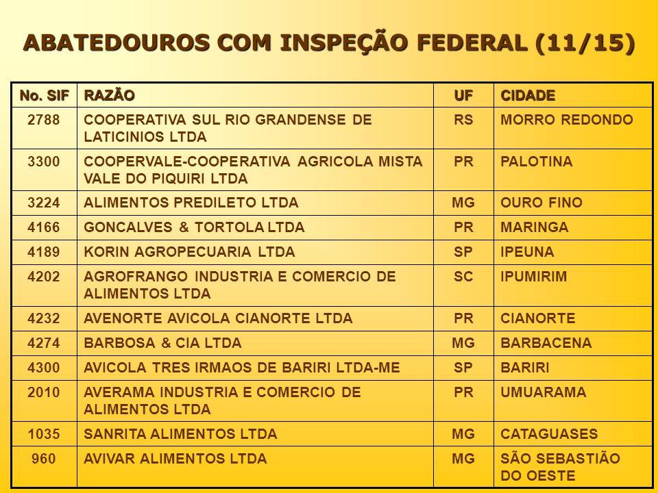 ABATEDOUROS COM INSPEÇÃO FEDERAL (11/15)