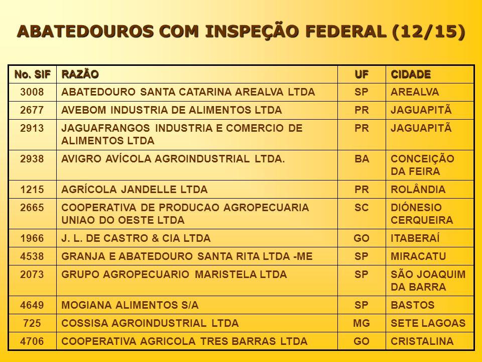 ABATEDOUROS COM INSPEÇÃO FEDERAL (12/15)
