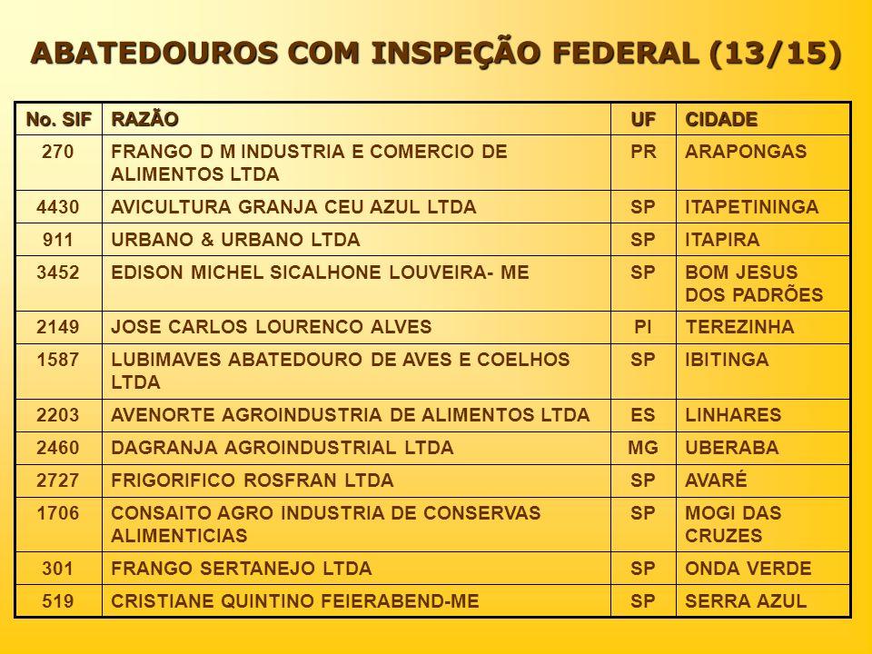 ABATEDOUROS COM INSPEÇÃO FEDERAL (13/15)