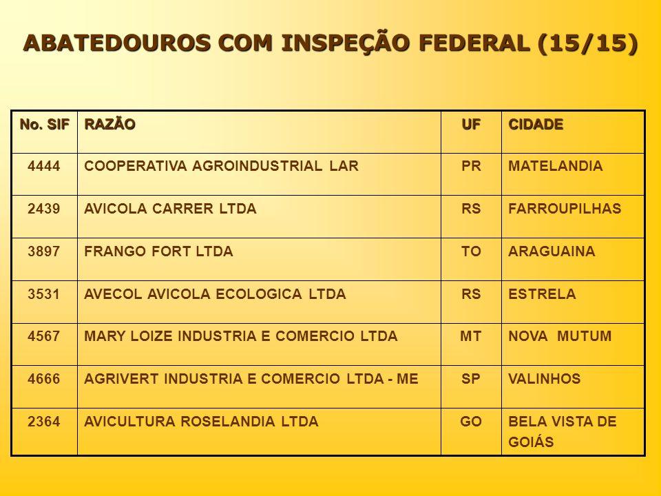 ABATEDOUROS COM INSPEÇÃO FEDERAL (15/15)