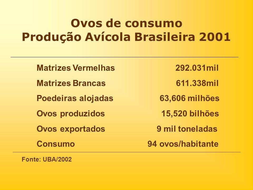 Produção Avícola Brasileira 2001