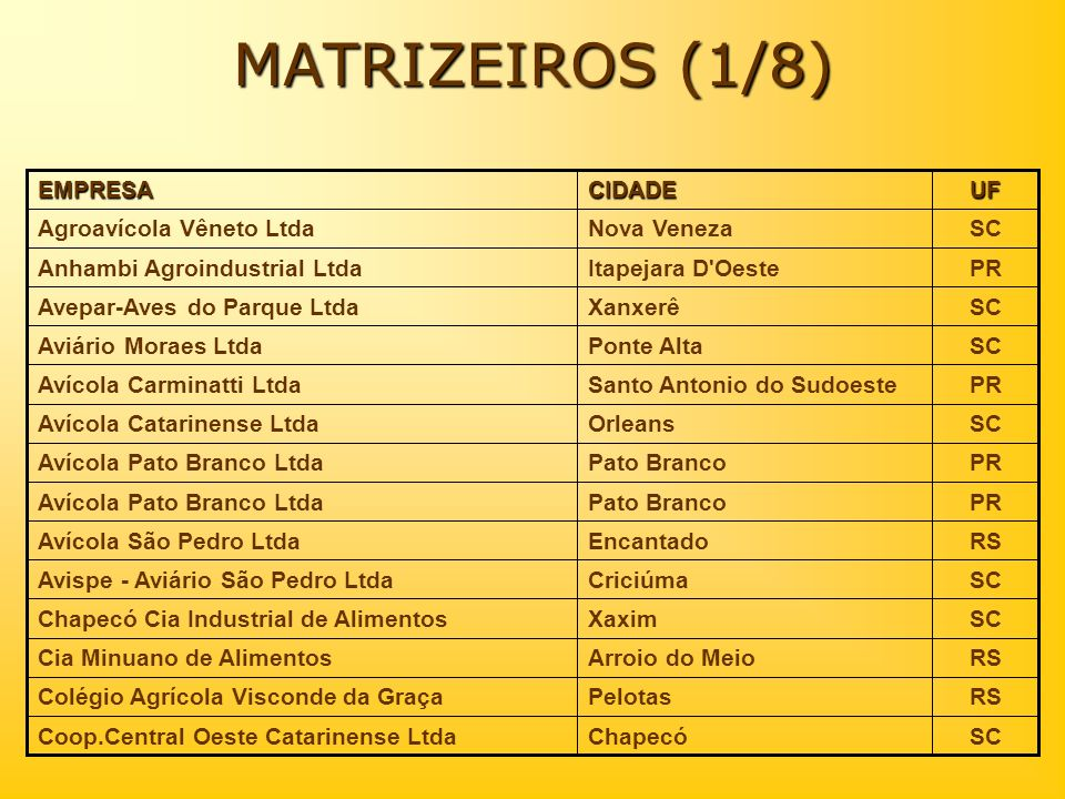 MATRIZEIROS (1/8) SC Chapecó Coop.Central Oeste Catarinense Ltda RS