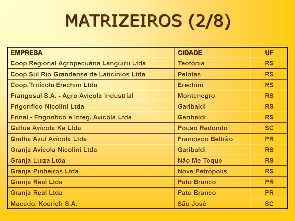 MATRIZEIROS (2/8) RS Teotônia Coop.Regional Agropecuária Languiru Ltda
