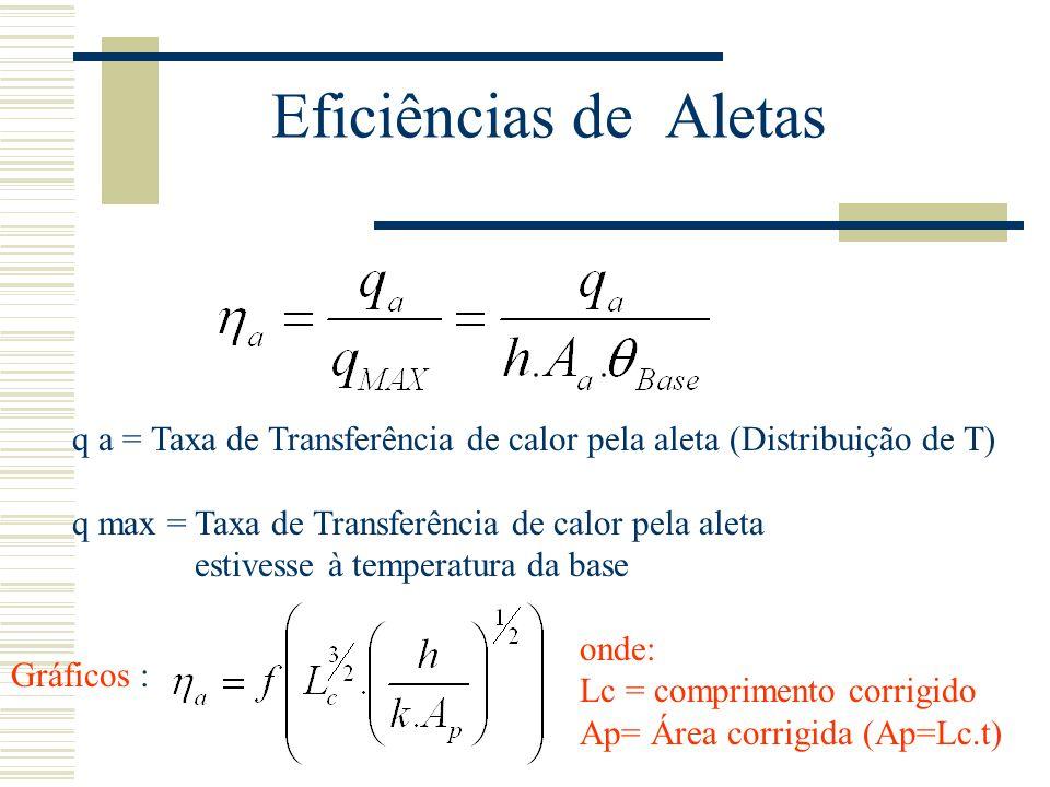Eficiências de Aletas q a = Taxa de Transferência de calor pela aleta (Distribuição de T) q max = Taxa de Transferência de calor pela aleta.