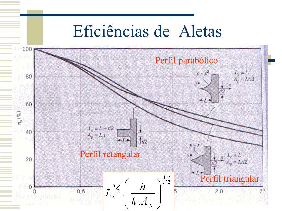 Eficiências de Aletas Perfil parabólico Perfil retangular