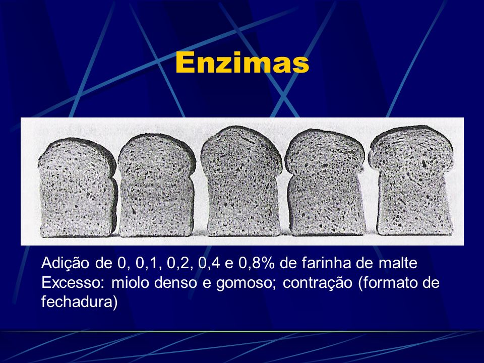 Enzimas Adição de 0, 0,1, 0,2, 0,4 e 0,8% de farinha de malte