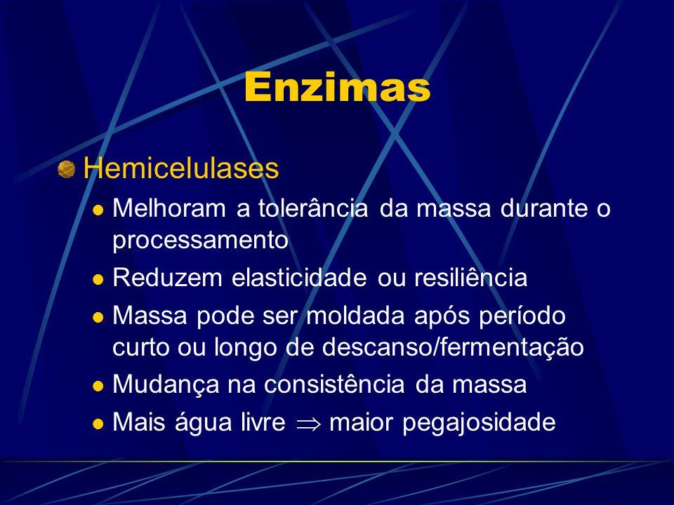 Enzimas Hemicelulases