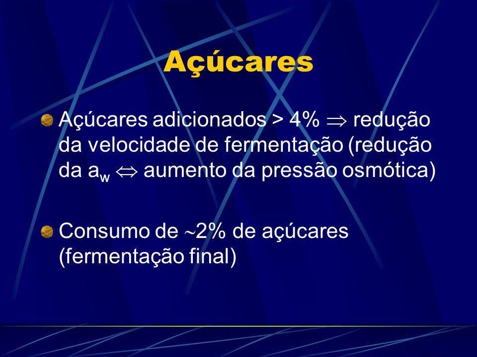 Açúcares Açúcares adicionados > 4%  redução da velocidade de fermentação (redução da aw  aumento da pressão osmótica)