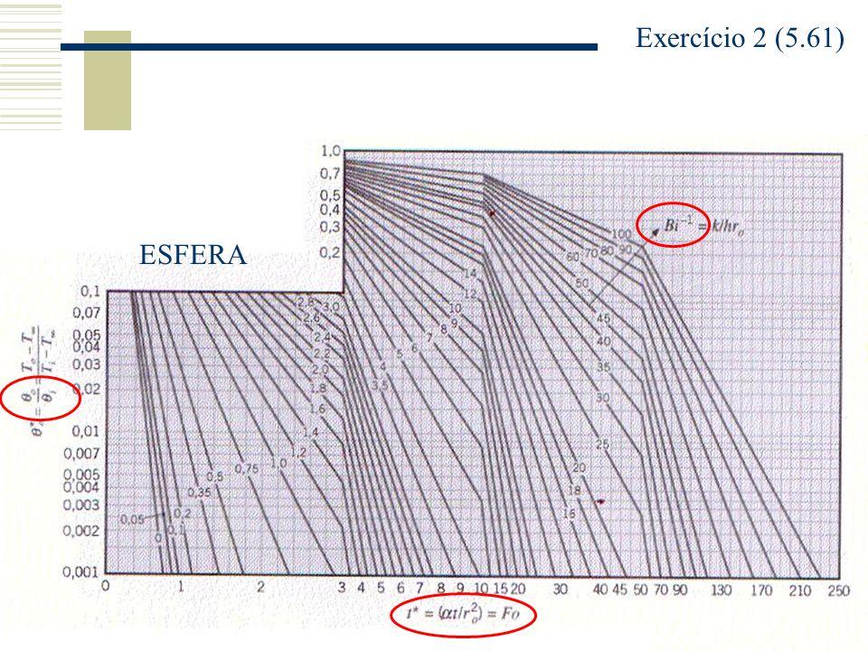 Exercício 2 (5.61) ESFERA
