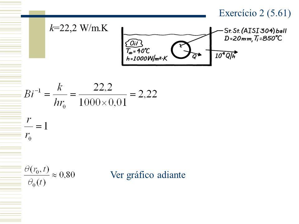 Exercício 2 (5.61) k=22,2 W/m.K Ver gráfico adiante
