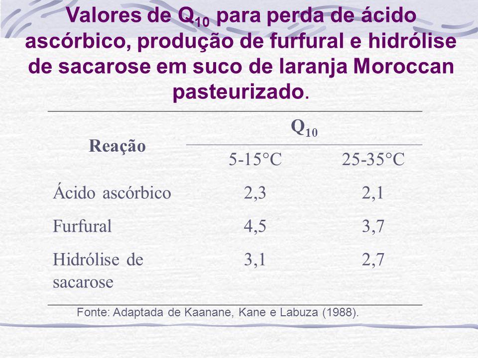 Valores de Q10 para perda de ácido ascórbico, produção de furfural e hidrólise de sacarose em suco de laranja Moroccan pasteurizado.