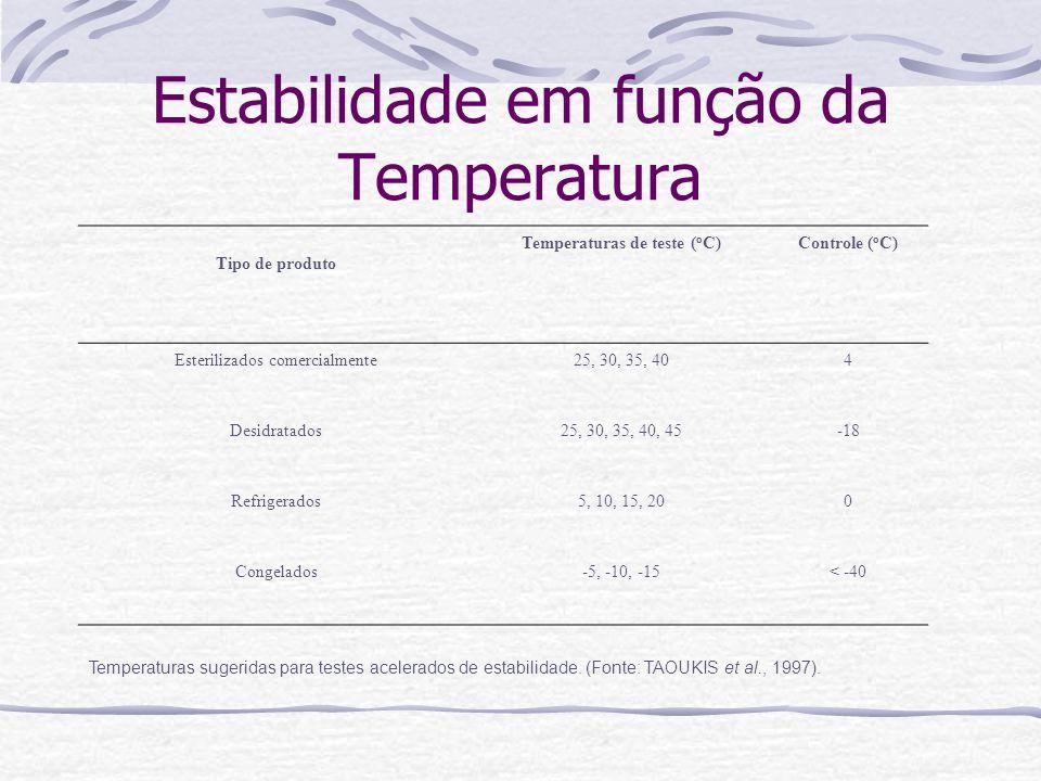 Estabilidade em função da Temperatura