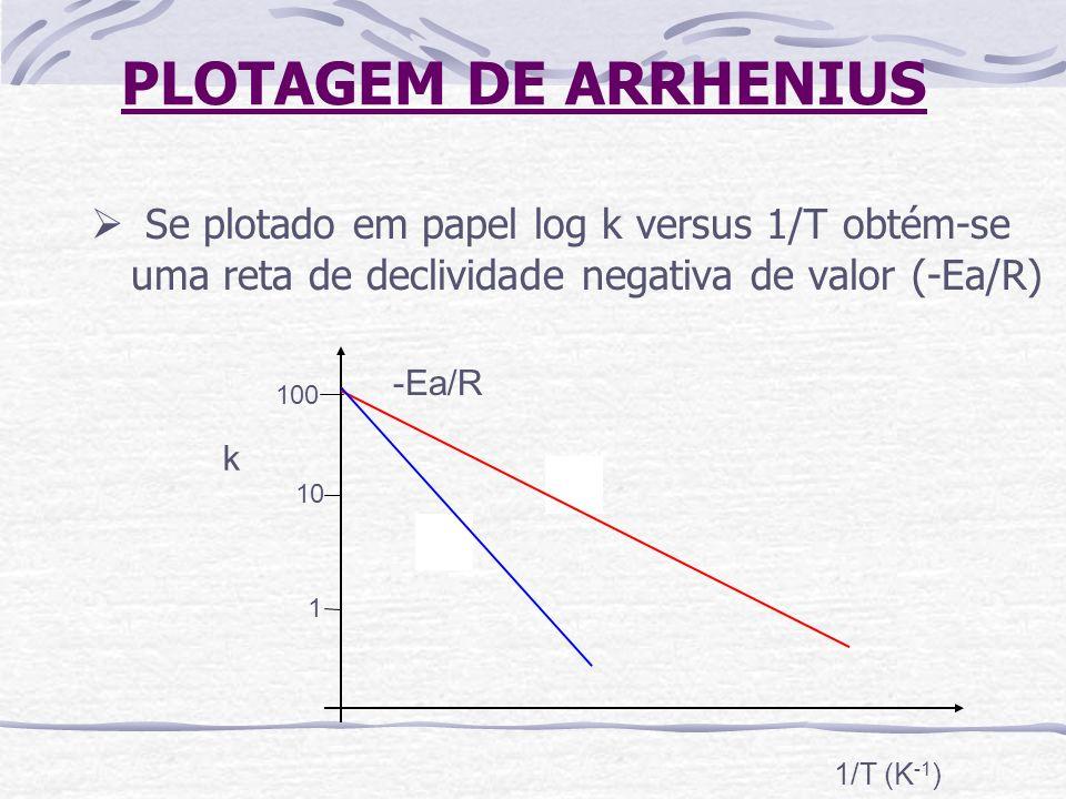 PLOTAGEM DE ARRHENIUSSe plotado em papel log k versus 1/T obtém-se uma reta de declividade negativa de valor (-Ea/R)