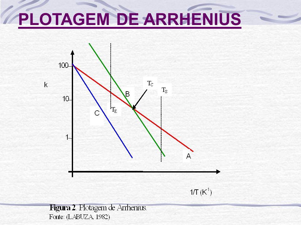 PLOTAGEM DE ARRHENIUS