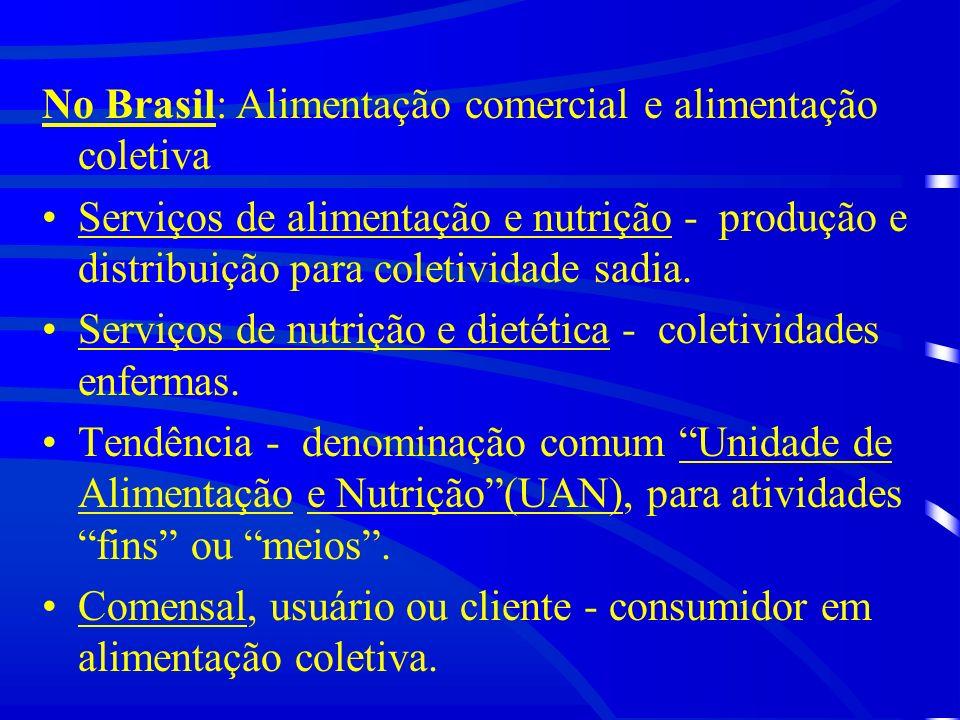 No Brasil: Alimentação comercial e alimentação coletiva
