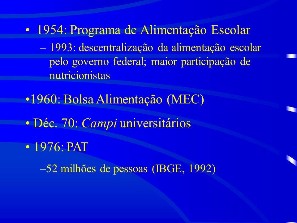 1954: Programa de Alimentação Escolar