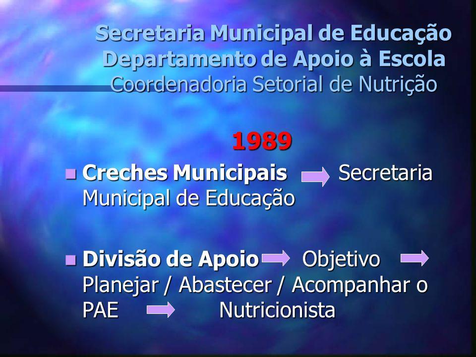 Secretaria Municipal de Educação Departamento de Apoio à Escola Coordenadoria Setorial de Nutrição