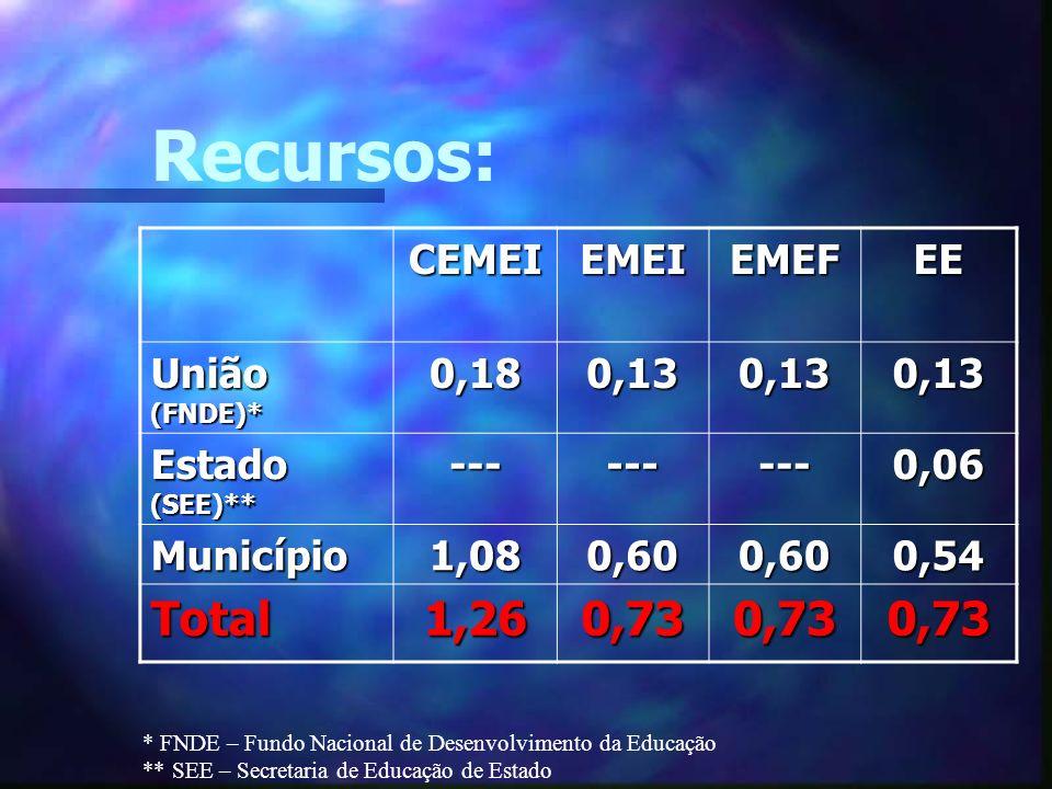 Recursos: Total 1,26 0,73 CEMEI EMEI EMEF EE União (FNDE)* 0,18 0,13