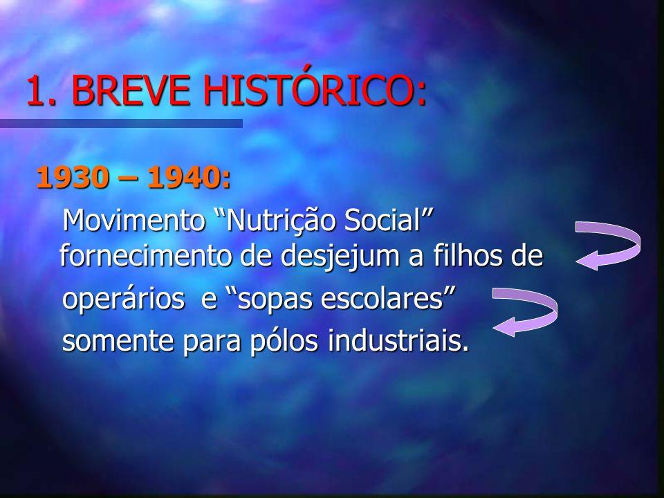 1. BREVE HISTÓRICO:1930 – 1940: Movimento Nutrição Social fornecimento de desjejum a filhos de.