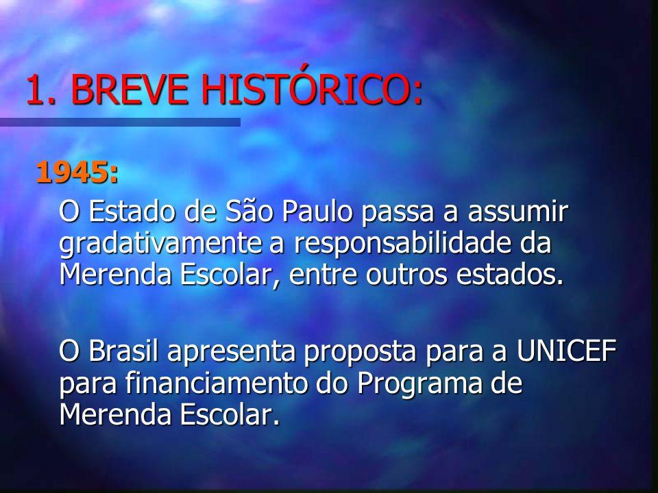 1. BREVE HISTÓRICO: 1945: O Estado de São Paulo passa a assumir gradativamente a responsabilidade da Merenda Escolar, entre outros estados.