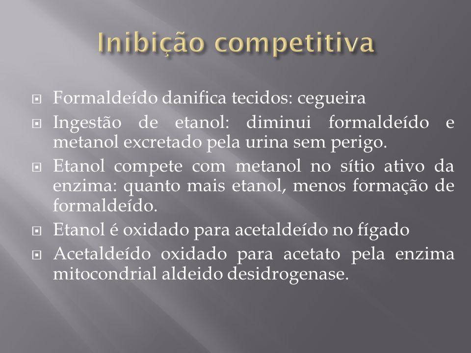 Inibição competitiva Formaldeído danifica tecidos: cegueira