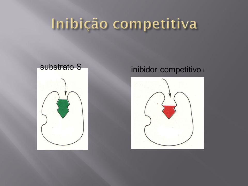 Inibição competitiva substrato S inibidor competitivo I