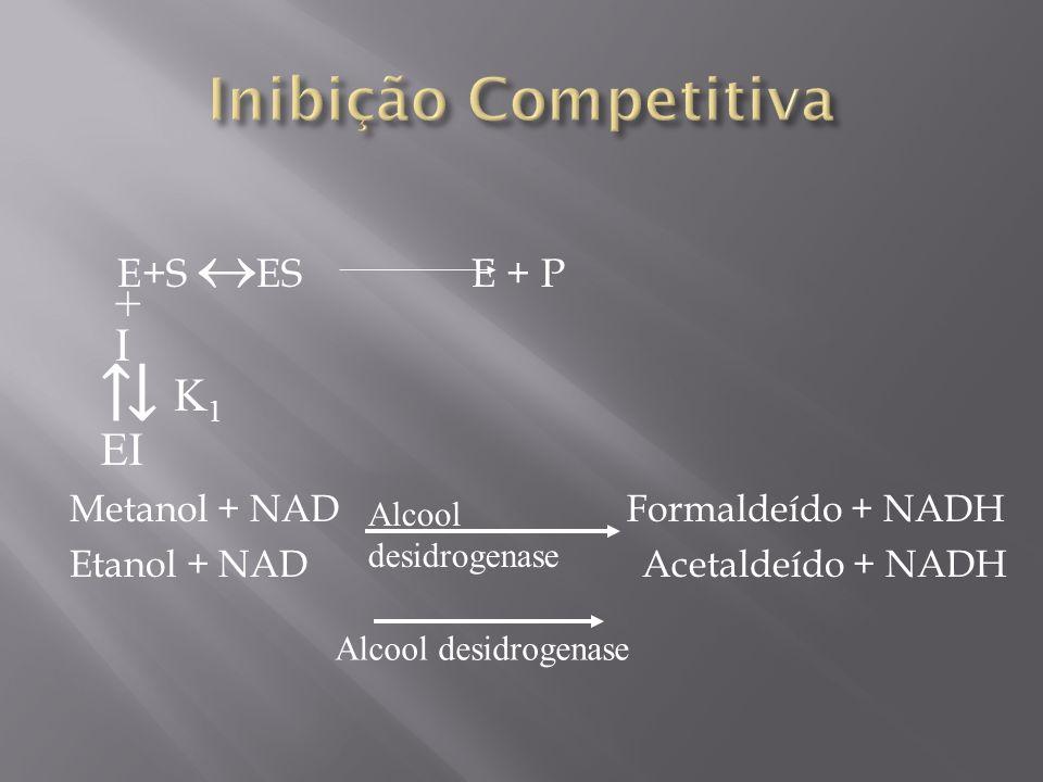 Inibição Competitiva + I ⇅ K1 EI E+S ES E + P