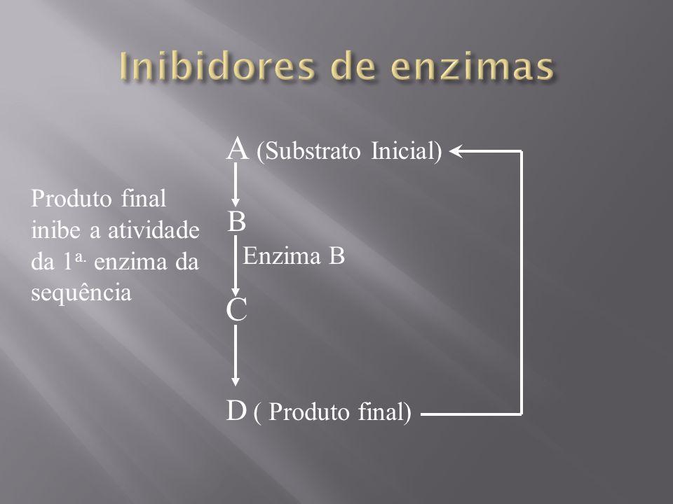 Inibidores de enzimas A (Substrato Inicial) C B D ( Produto final)