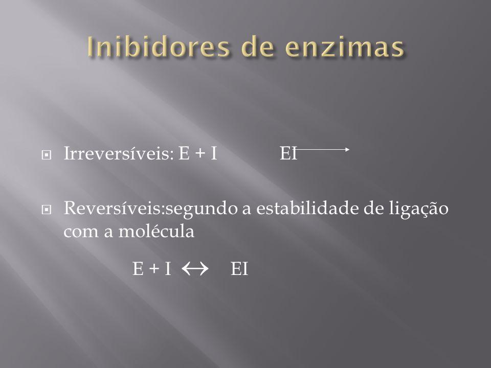 Inibidores de enzimas Irreversíveis: E + I EI
