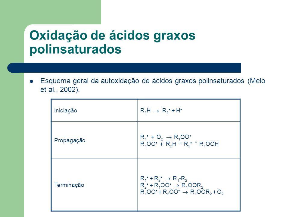 Oxidação de ácidos graxos polinsaturados