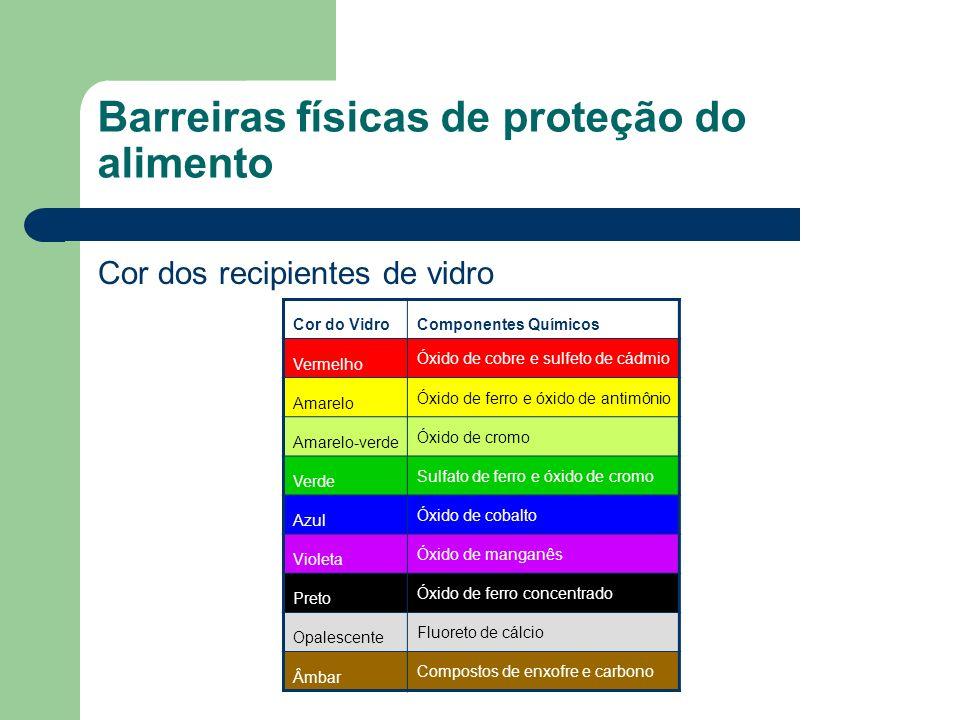 Barreiras físicas de proteção do alimento
