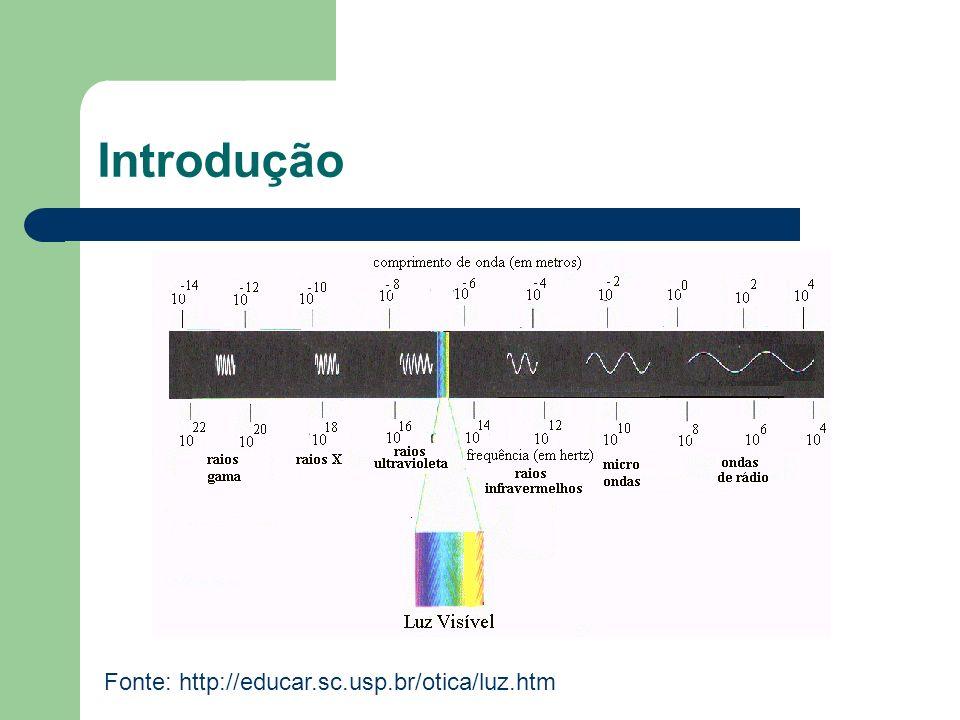 Introdução Fonte: http://educar.sc.usp.br/otica/luz.htm