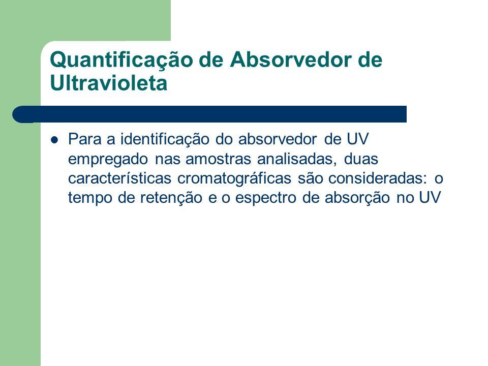 Quantificação de Absorvedor de Ultravioleta