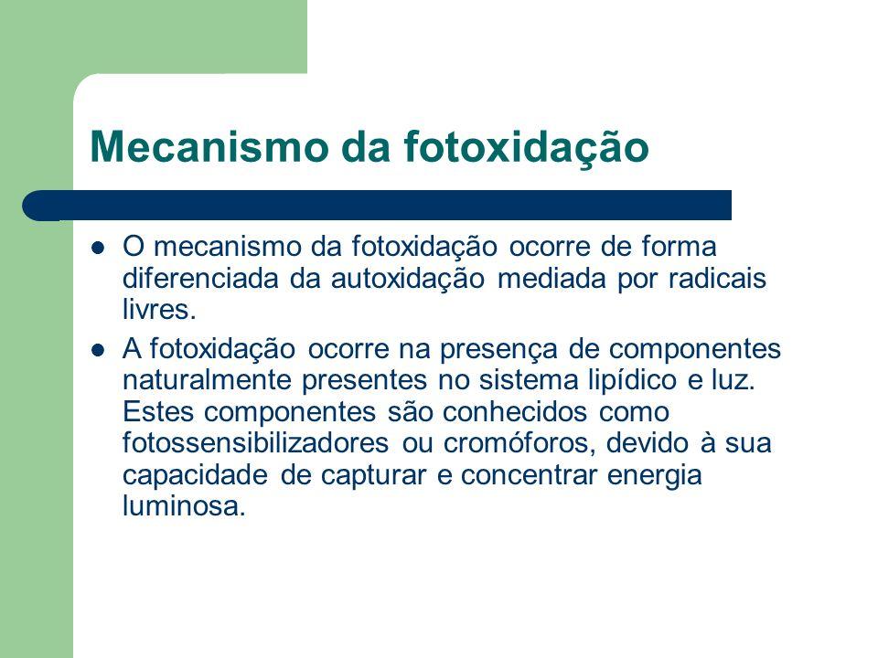 Mecanismo da fotoxidação