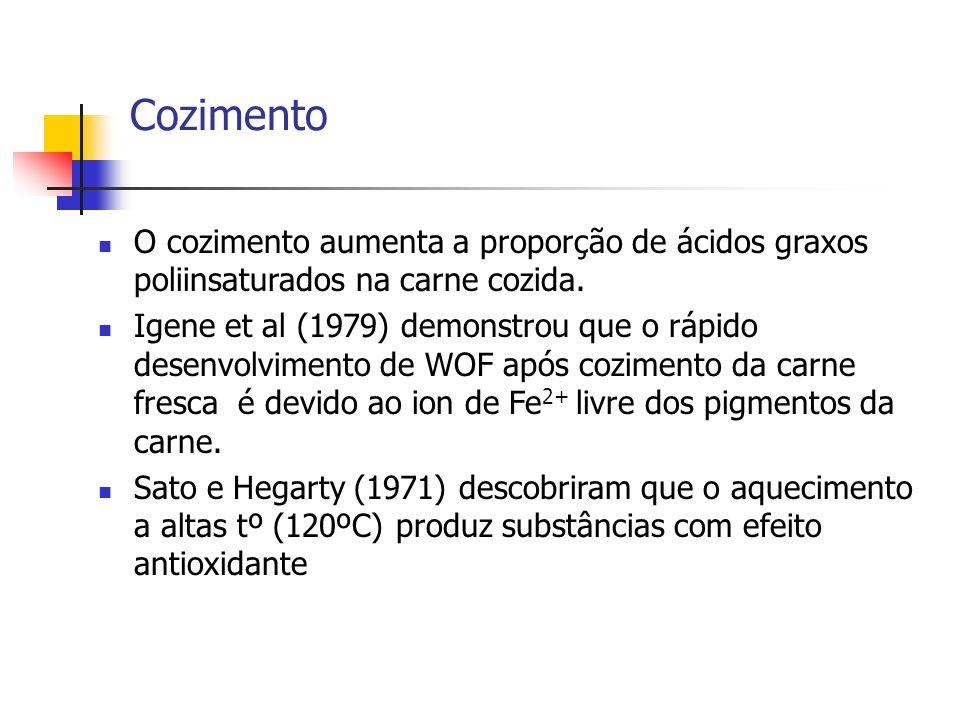 Cozimento O cozimento aumenta a proporção de ácidos graxos poliinsaturados na carne cozida.