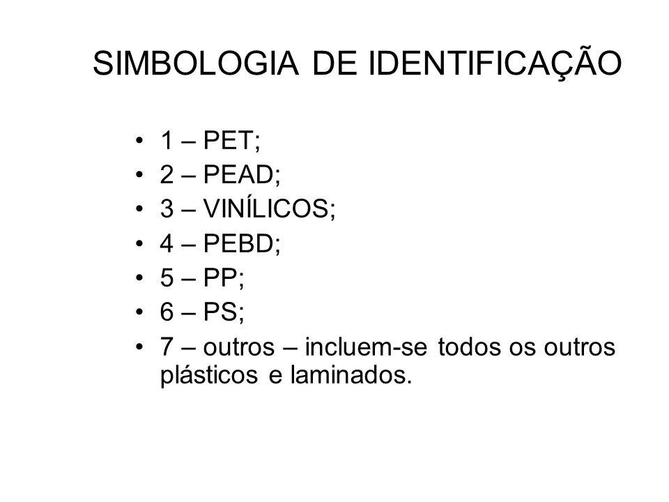 SIMBOLOGIA DE IDENTIFICAÇÃO