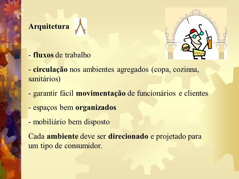 Arquitetura - fluxos de trabalho. - circulação nos ambientes agregados (copa, cozinna, sanitários)