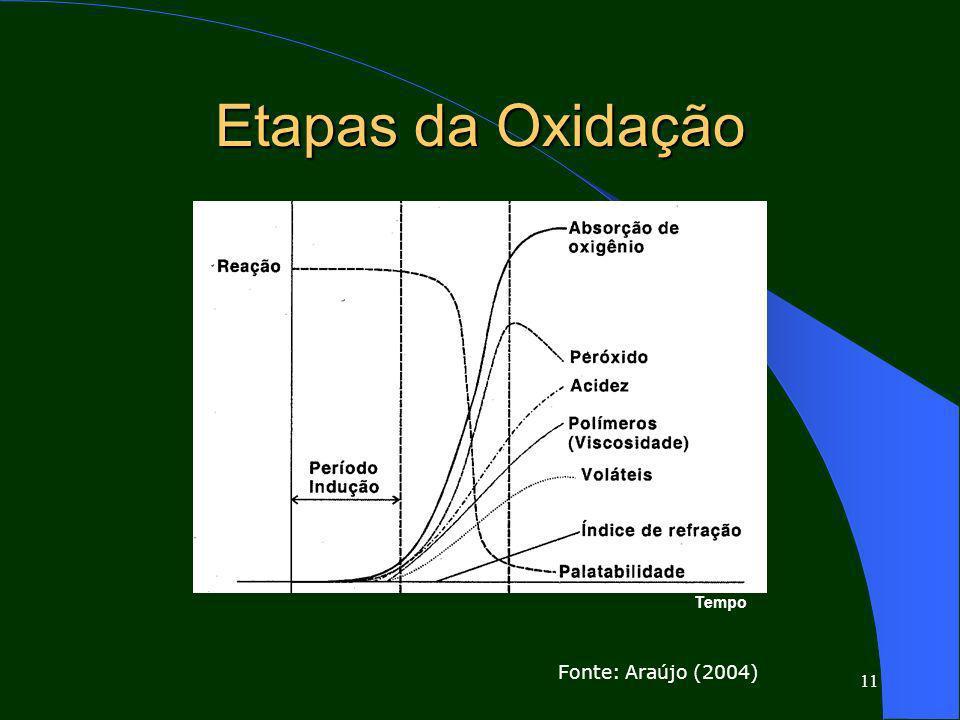Etapas da Oxidação Tempo Fonte: Araújo (2004)