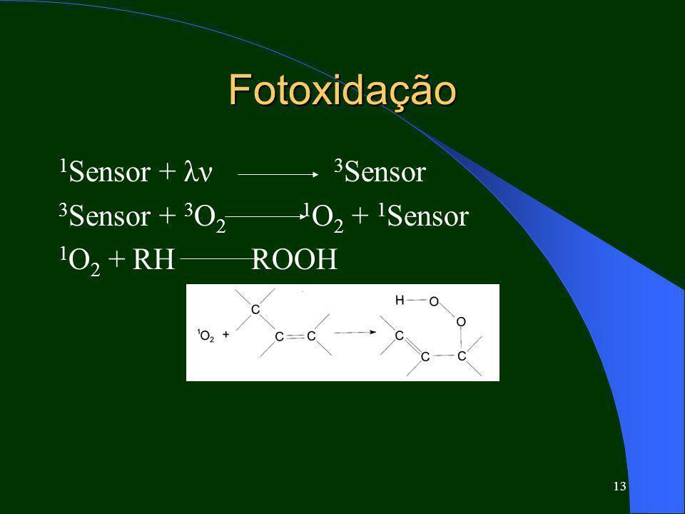 Fotoxidação 1Sensor + λν 3Sensor 3Sensor + 3O2 1O2 + 1Sensor