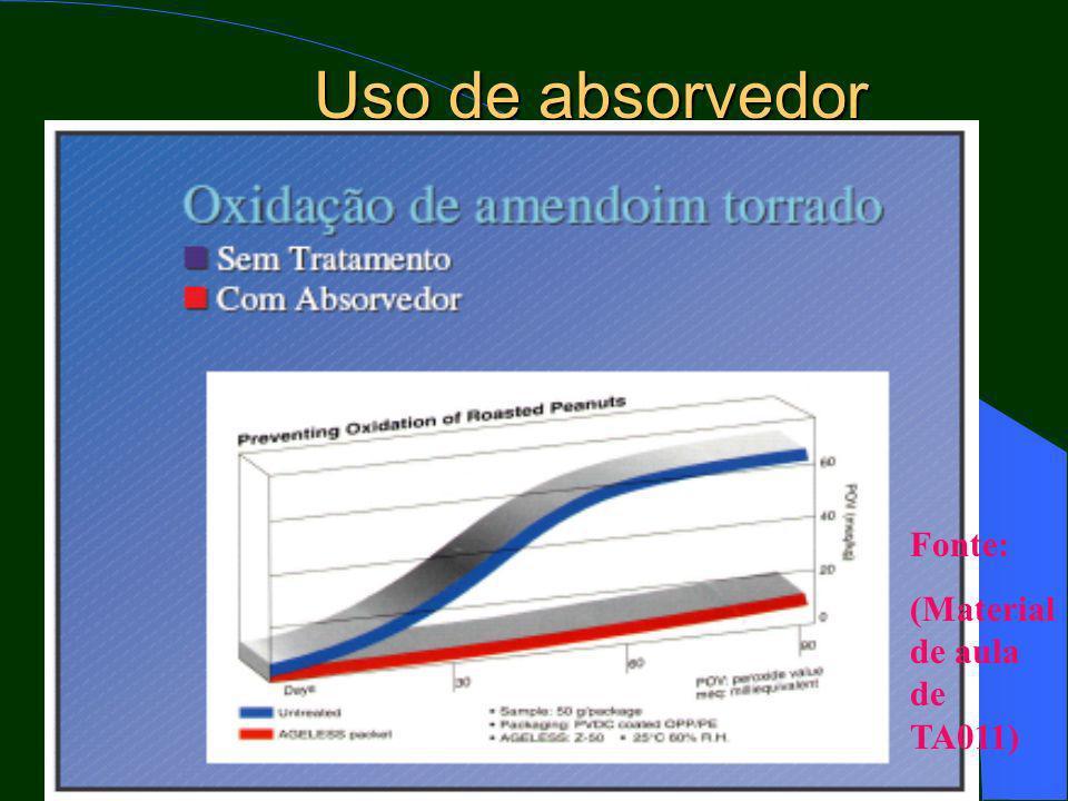 Uso de absorvedor Fonte: (Material de aula de TA011)