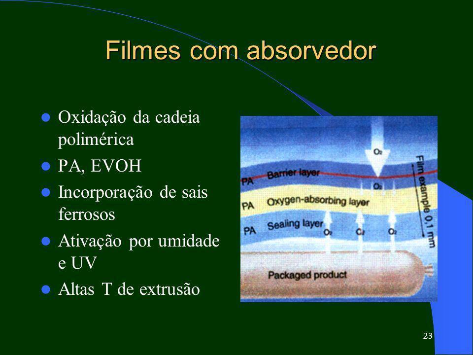 Filmes com absorvedor Oxidação da cadeia polimérica PA, EVOH
