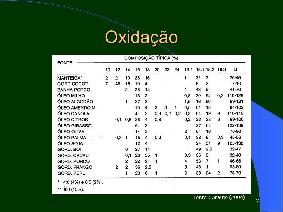 Oxidação Fonte : Araújo (2004)